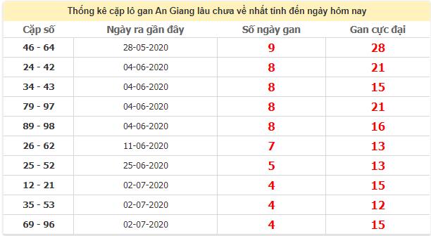 Thống kê cặp lô gan An Giang lâu chưa ra ngày 6/8/2020