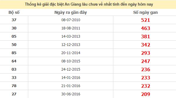 Thống kê giải đặc biệt An Giang lâu chưa vềngày 6/8/2020