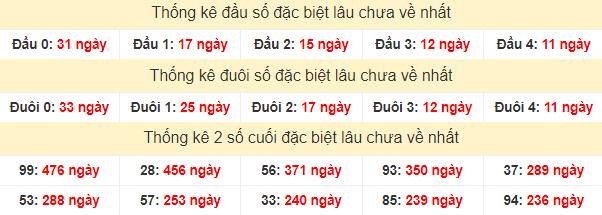 Thống kê đầu số giải đặc biệt xổ số miền Bắc lâu chưa về 6/8/2020