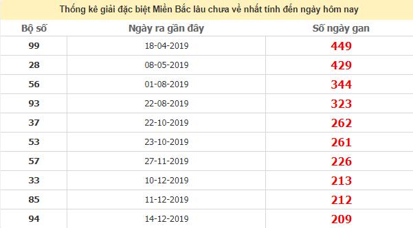 Thống kê giải đặc biệt xổ số miền Bắc lâu chưa về 6/8/2020