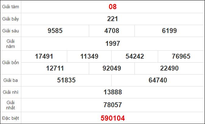 Quay thử kết quả xổ số tỉnhBình Phước ngày 17/10/2020