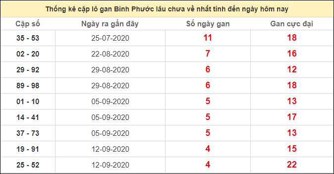 Thống kê cặp lô gan Bình Phước lâu chưa ra ngày 17/10/2020