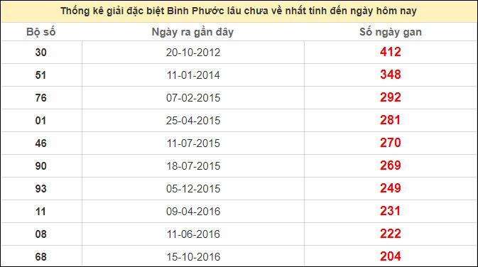 Thống kê giải đặc biệt Bình Phước lâu chưa vềngày 17/10/2020