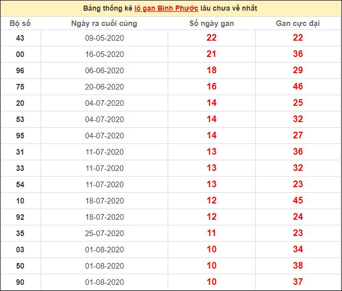 Thống kê lô gan Bình Phước lâu chưa ra ngày 17/10/2020