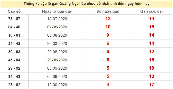 Thống kê cặp lô gan Quảng Ngãi lâu chưa ra ngày 17/10/2020