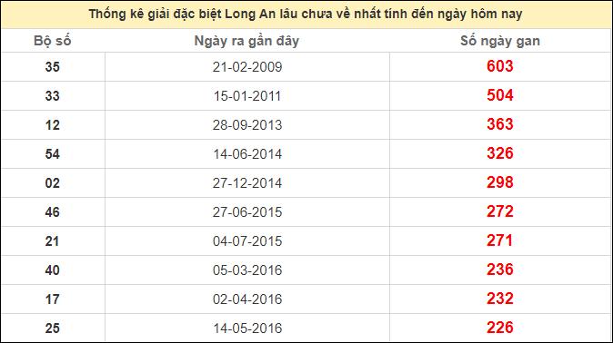 Thống kê giải đặc biệt Long An lâu chưa rangày 17/10/2020
