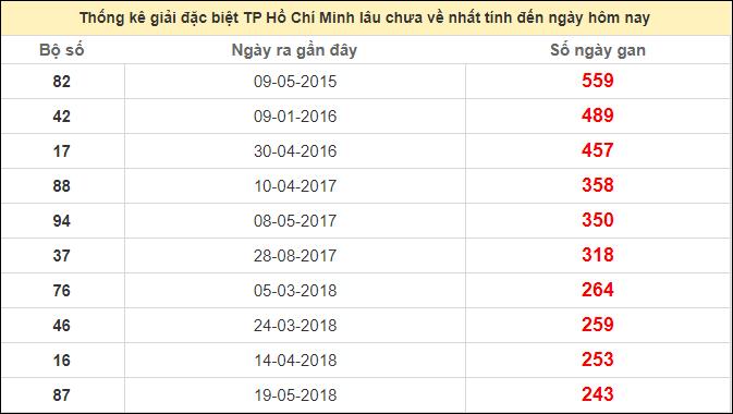 Thống kê giải đặc biệt HCM lâu chưa ra ngày 17/10/2020