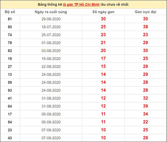 Thống kê lô gan HCM lâu chưa ra ngày 17/10/2020
