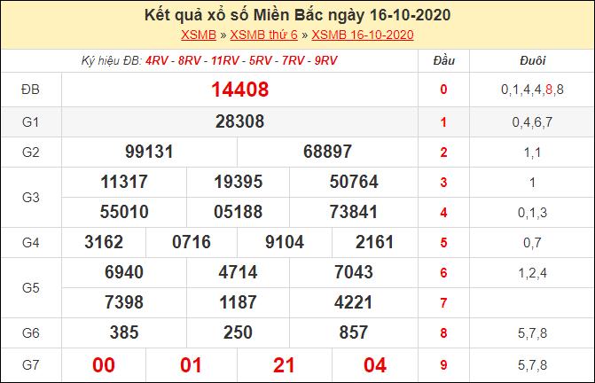 Kết quả xổ số miền Bắc ngày 16/10/2020