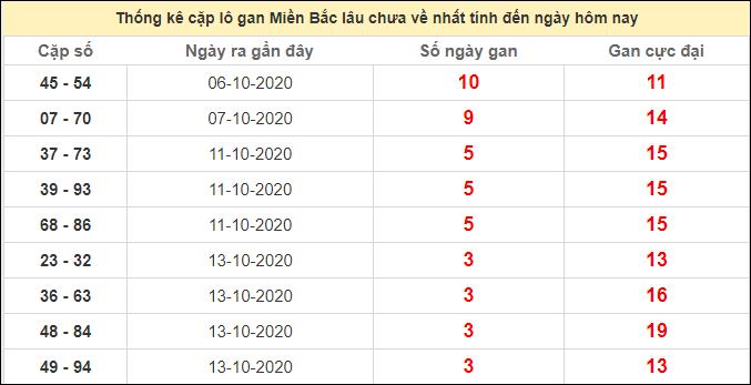 Thống kê lô cặp miền Bắc lâu chưa về17/10/2020