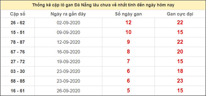 Thống kê cặp lô gan Đà Nẵng lâu chưa ra ngày 17/10/2020