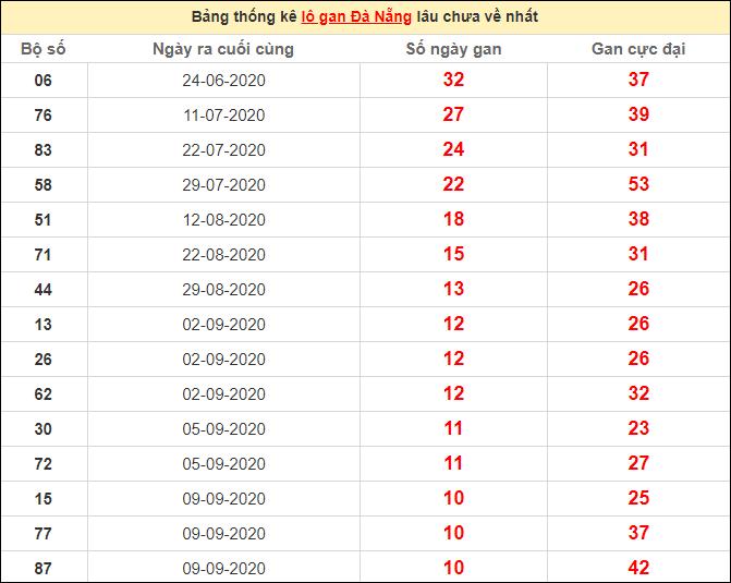 Thống kê lô gan Đà Nẵng lâu chưa ra ngày 17/10/2020