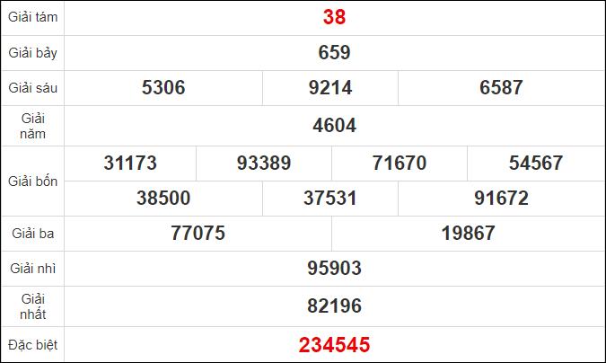 Quay thử kết quả xổ số Kiên Giang ngày 18/10/2020