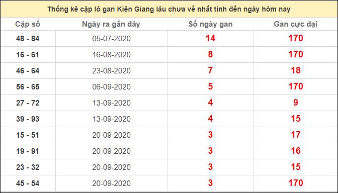 Thống kê cặp lô gan Kiên Giang lâu chưa về ngày 18/10/2020