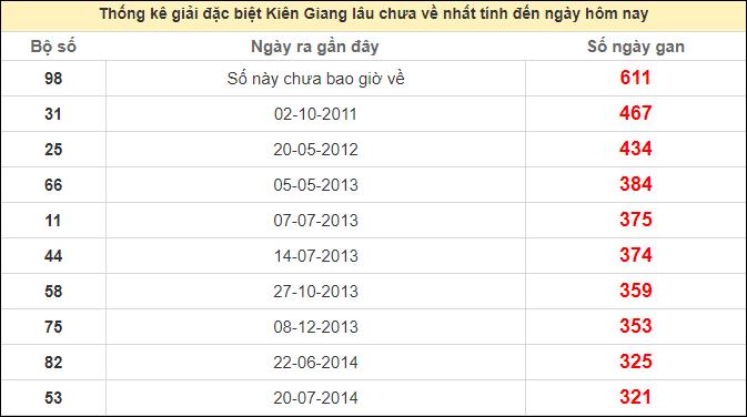 Thống kê giải đặc biệt Kiên Giang lâu chưa vềngày 18/10/2020