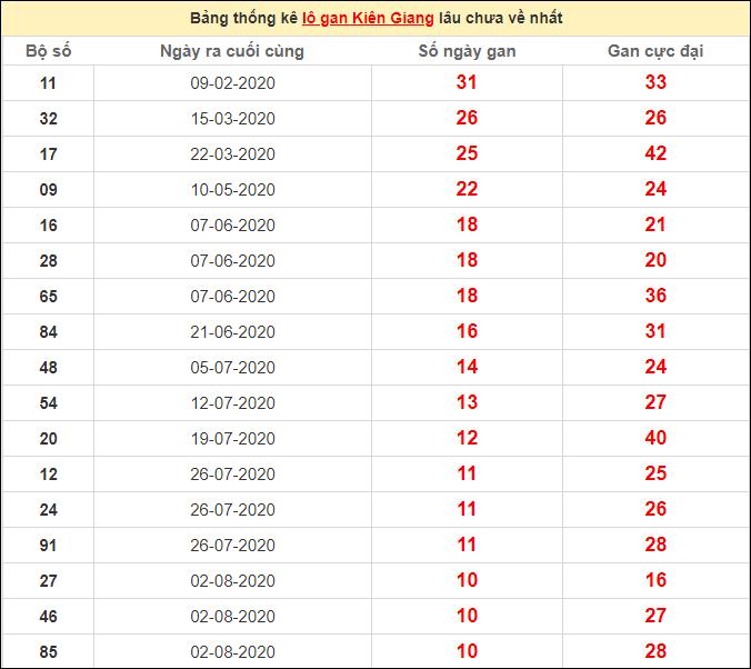 Thống kê lô gan Kiên Giang lâu chưa vềngày 18/10/2020