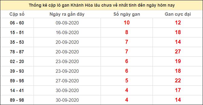 Thống kê cặp lô gan Khánh Hòa lâu chưa ra ngày 18/10/2020