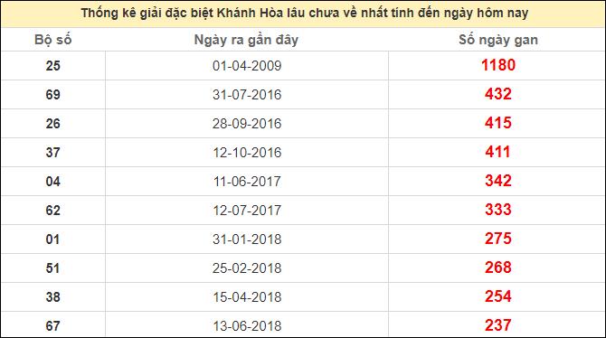 Thống kê giải đặc biệt Khánh Hòa lâu chưa vềngày 18/10/2020