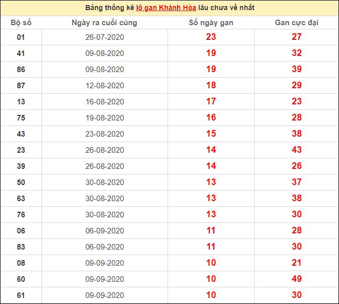 Thống kê lô gan Khánh Hòa lâu chưa ra ngày 18/10/2020