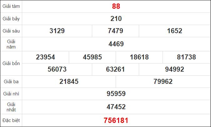 Quay thử kết quả xổ số Đà Lạt ngày 18/10/2020