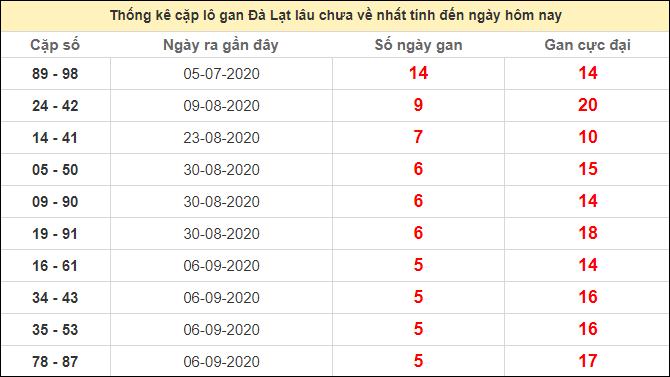 Thống kê cặp lô gan ngày Đà Lạt lâu chưa về 18/10/2020