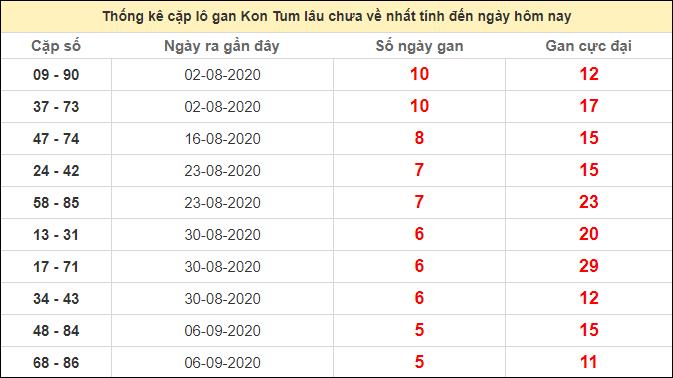 Thống kê cặp lô gan KonTum lâu chưa ra ngày 18/10/2020