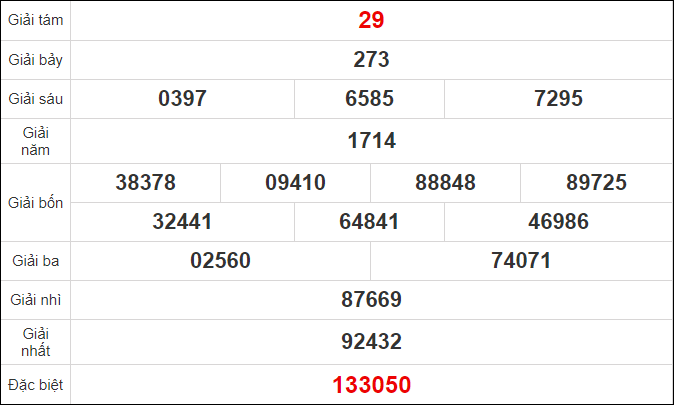 Quay thử kết quả xổ số tỉnhCà Mau ngày 19/10/2020