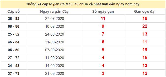 Thống kê cặp lô gan Cà Mau lâu chưa về ngày 19/10/2020