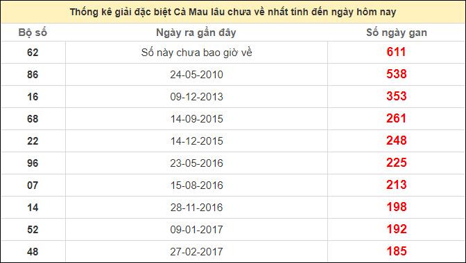 Thống kê giải đặc biệt Cà Mau lâu chưa ra ngày 19/10/2020