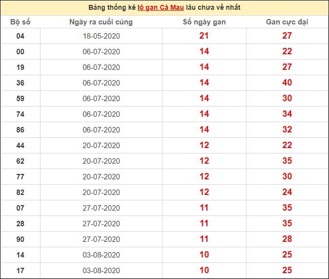 Thống kê lô gan Cà Mau lâu chưa về ngày 19/10/2020