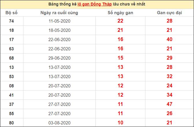 Thống kê lô gan Đồng Tháp lâu chưa về ngày 19/10/2020
