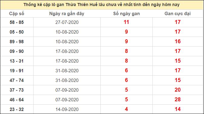Thống kê cặp lô gan Huế lâu chưa ra ngày 19/10/2020