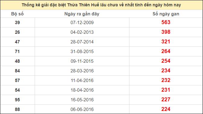 Thống kê giải đặc biệt Huế lâu chưa ra ngày 19/10/2020