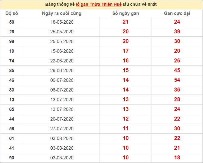 Thống kê lô gan Huế lâu chưa ra ngày 19/10/2020