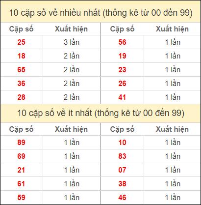 Thống kê 2 số cuối giải đặc biệt miền Bắc ngày 8/11/2020