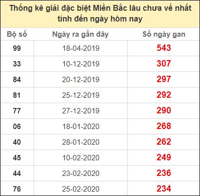Thống kê gan giải đặc biệt miền Bắc lâu chưa về8/11/2020