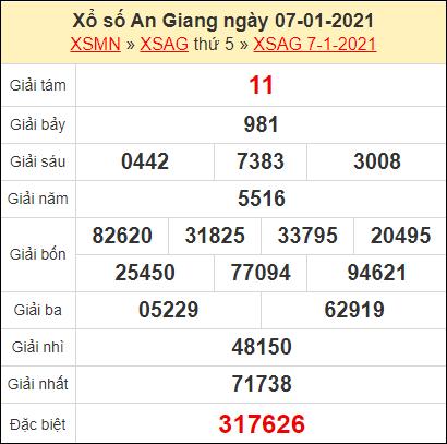 Kết quả xổ số An Giang ngày 7/1/2021
