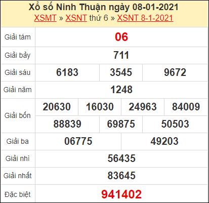 Kết quả xổ số Ninh Thuận ngày 8/1/2021