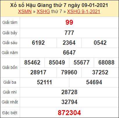 Kết quả xổ số Hậu Giang ngày 9/1/2021