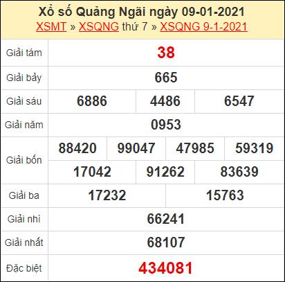 Kết quả xổ số Quảng Ngãi ngày 9/1/2021