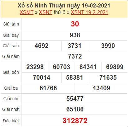 Kết quả xổ số Ninh Thuận ngày 19/2/2021