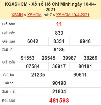 Kết quả xổ số Hồ Chí Minh ngày 10/3/2021