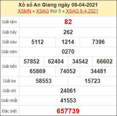 Kết quả xổ số An Giang ngày 8/4/2021