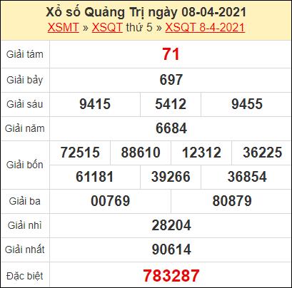 Kết quả xổ số Quảng Trị ngày 8/4/2021