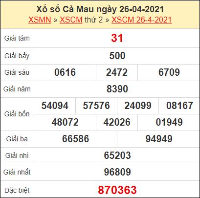 Kết quả xổ số Cà Mau ngày 26/4/2021