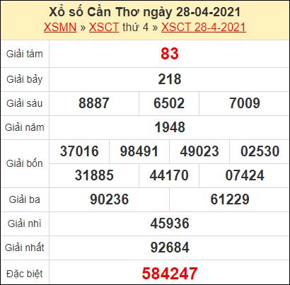 Kết quả xổ số Cần Thơ ngày 28/4/2021