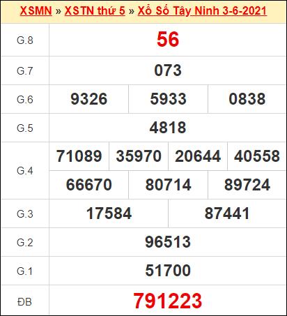 Kết quả xổ số Tây Ninh ngày 3/6/2021