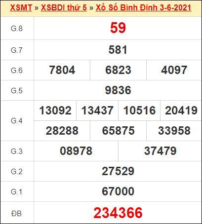 Kết quả xổ số Bình Định ngày 3/6/2021
