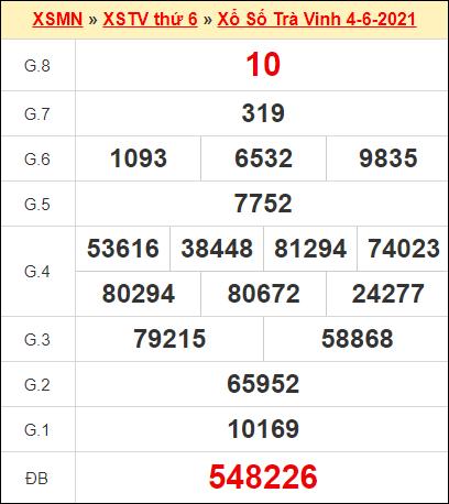 Kết quả xổ số Trà Vinh ngày 4/6/2021