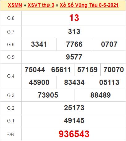 Kết quả xổ số Vũng Tàu ngày 8/6/2021